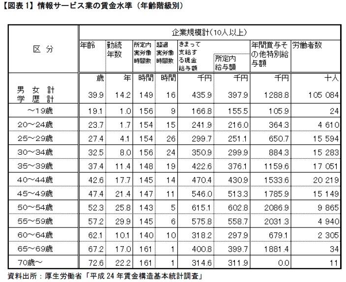 構造 基本 調査 賃金 統計